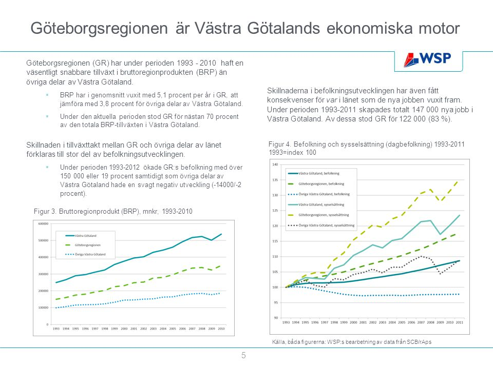 Göteborgsregionen är Västra Götalands ekonomiska motor