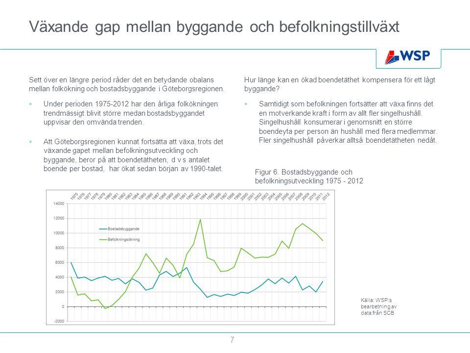 Växande gap mellan byggande och befolkningstillväxt