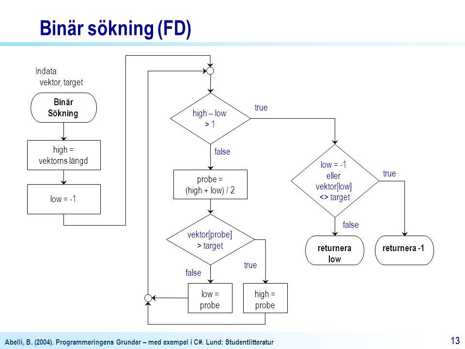Binär sökning (FD) Indata: vektor, target Binär Sökning high – low