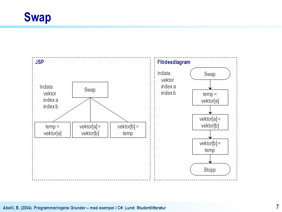 Swap JSP Flödesdiagram Indata: vektor index a index b Swap Indata: