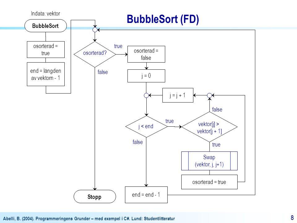 BubbleSort (FD) Indata: vektor BubbleSort osorterad = true osorterad
