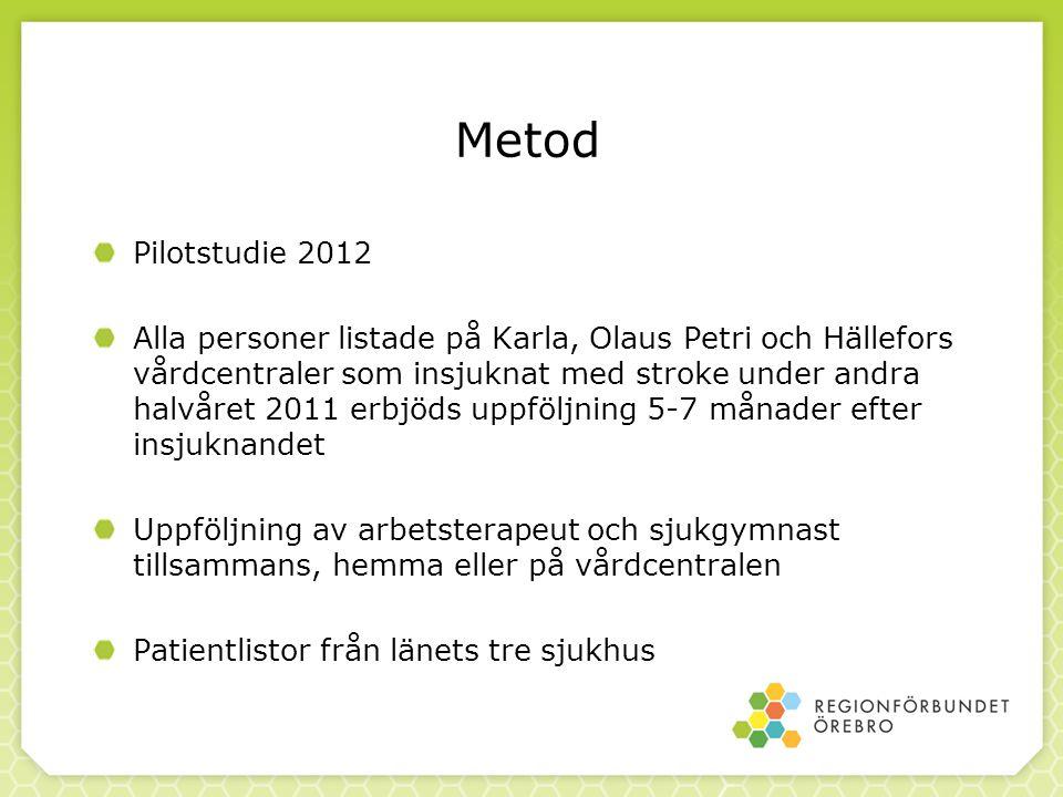 Metod Pilotstudie 2012.