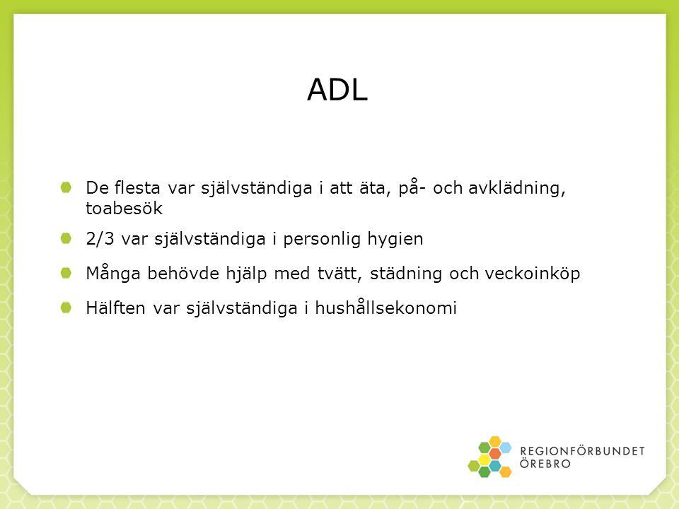 ADL De flesta var självständiga i att äta, på- och avklädning, toabesök. 2/3 var självständiga i personlig hygien.