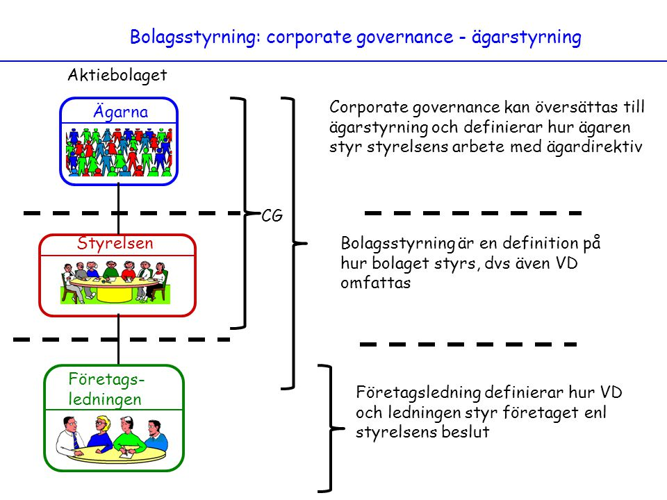 Bolagsstyrning: corporate governance - ägarstyrning