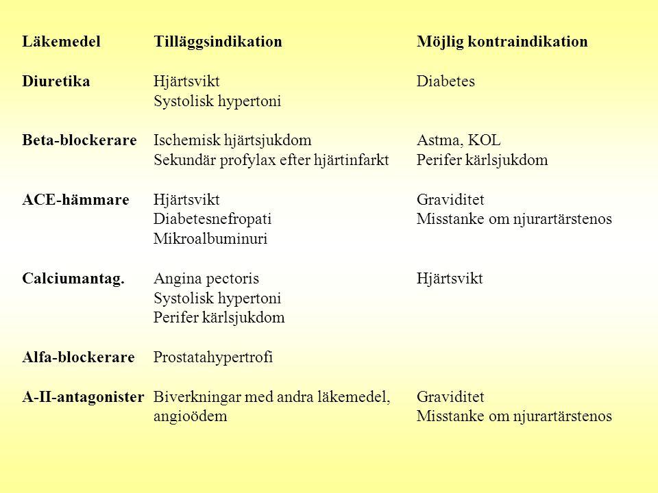 Läkemedel Tilläggsindikation Möjlig kontraindikation