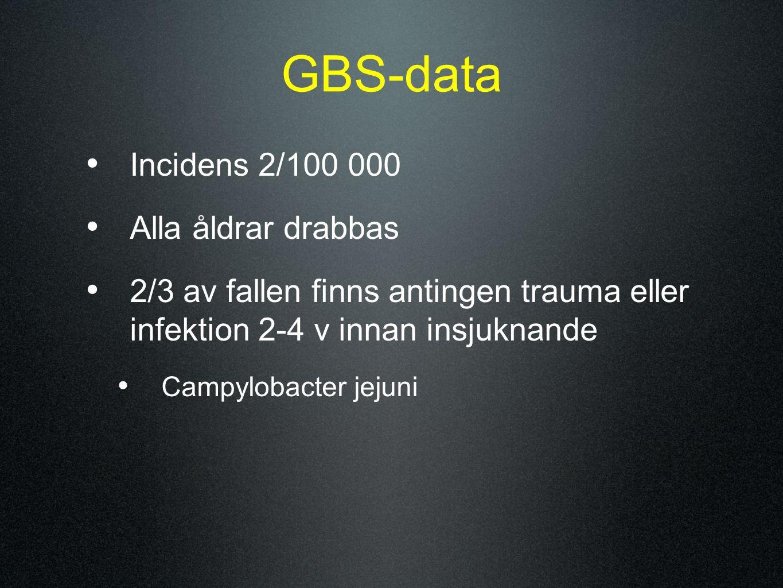 GBS-data Incidens 2/100 000 Alla åldrar drabbas