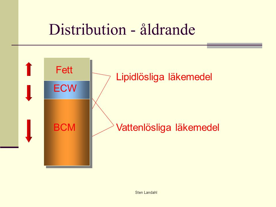 Distribution - åldrande