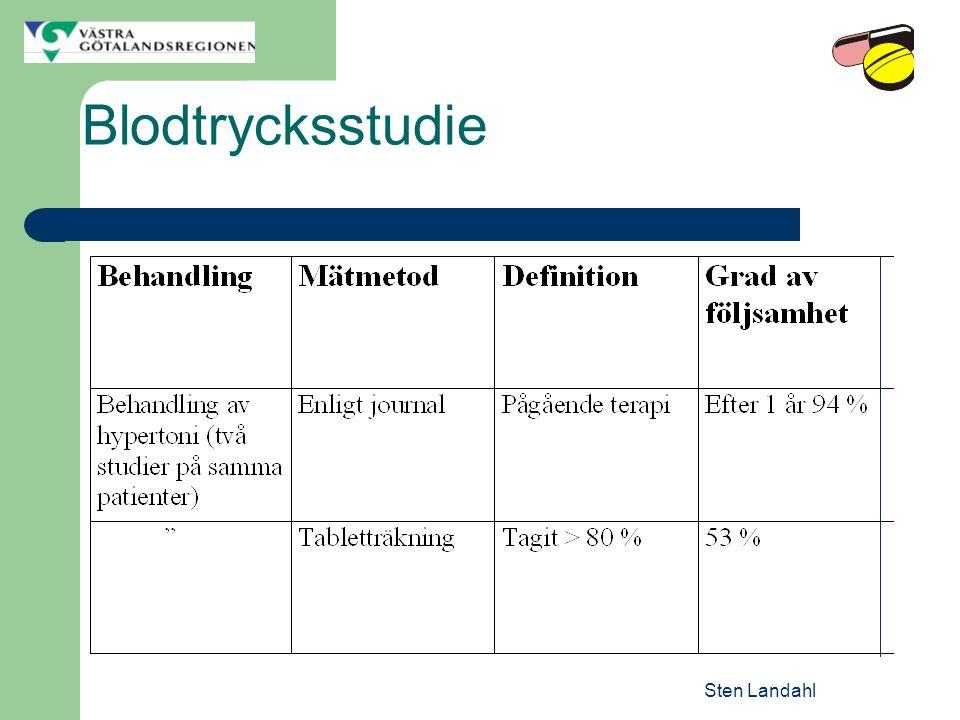 Blodtrycksstudie Sten Landahl