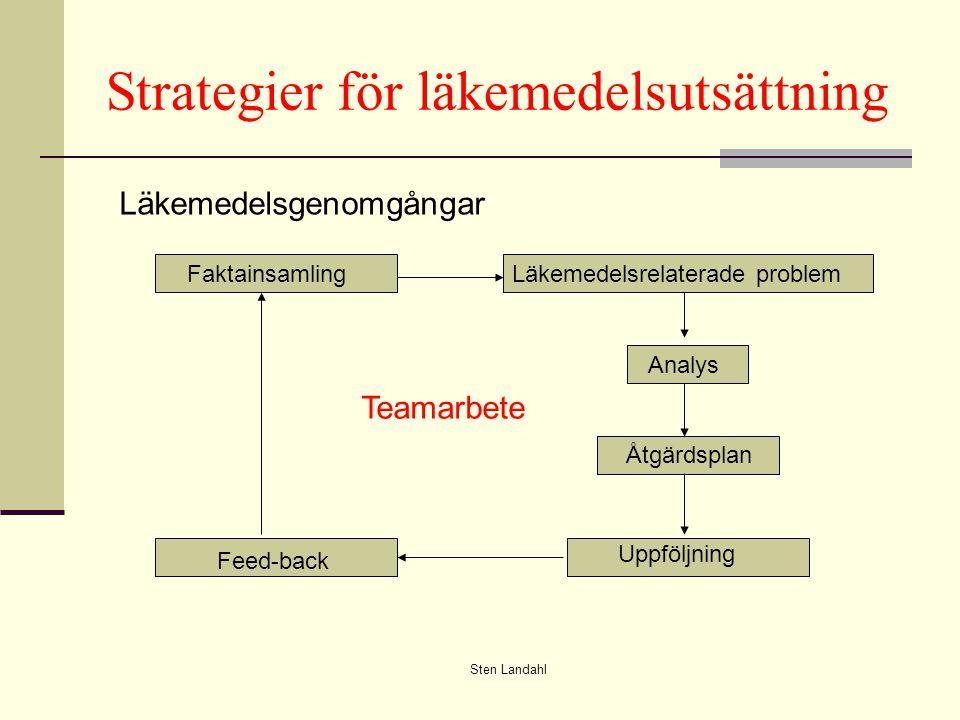 Strategier för läkemedelsutsättning