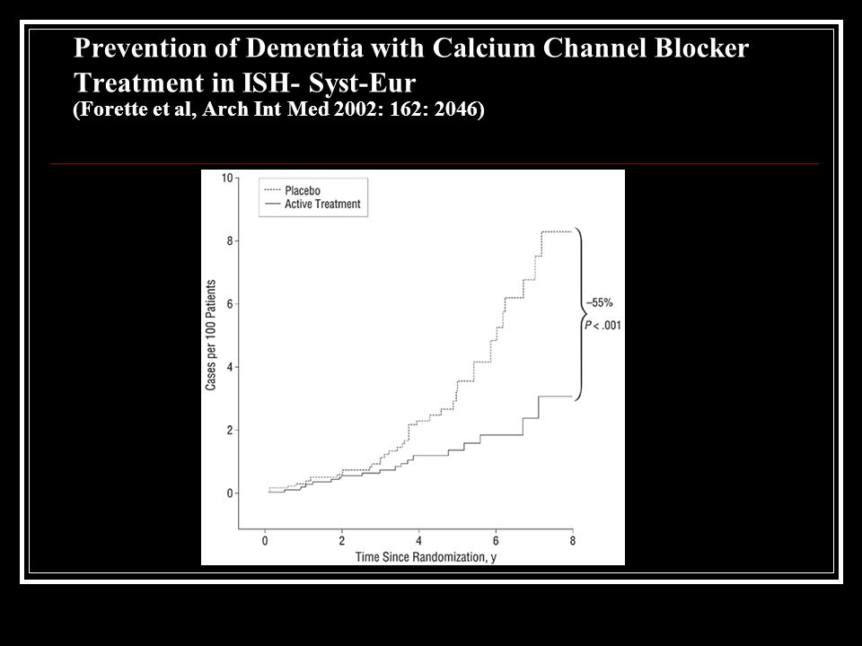 Prevention of Dementia with Calcium Channel Blocker Treatment in ISH- Syst-Eur (Forette et al, Arch Int Med 2002: 162: 2046)