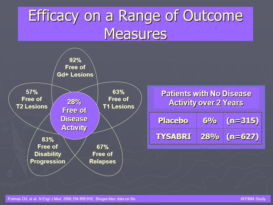 Efficacy on a Range of Outcome Measures