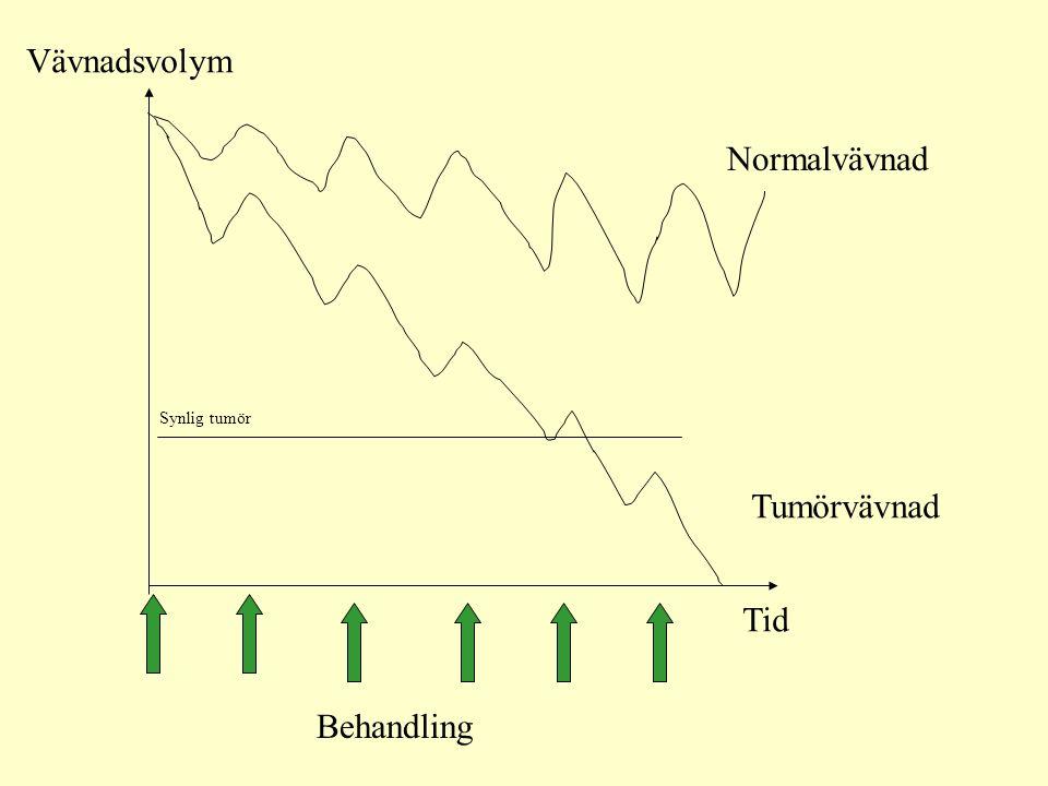 Vävnadsvolym Normalvävnad Synlig tumör Tumörvävnad Tid Behandling