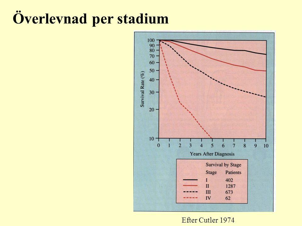 Överlevnad per stadium