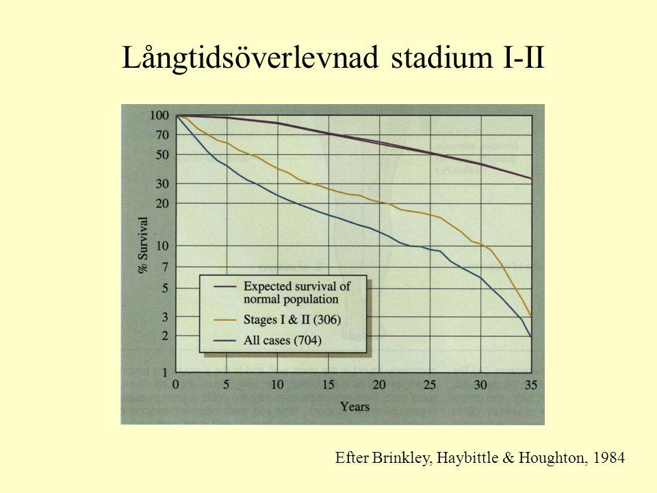 Långtidsöverlevnad stadium I-II