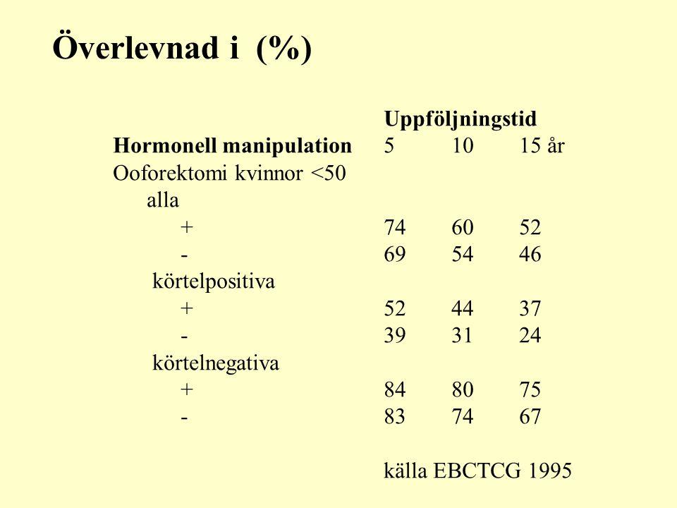 Överlevnad i (%) Uppföljningstid Hormonell manipulation 5 10 15 år
