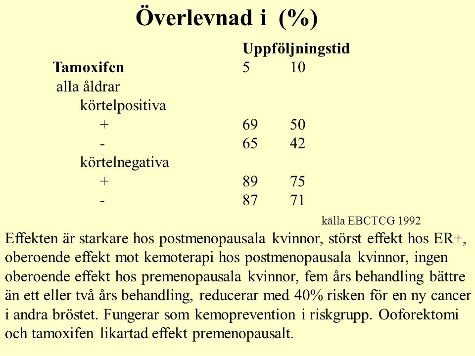 Överlevnad i (%) Uppföljningstid Tamoxifen 5 10 alla åldrar