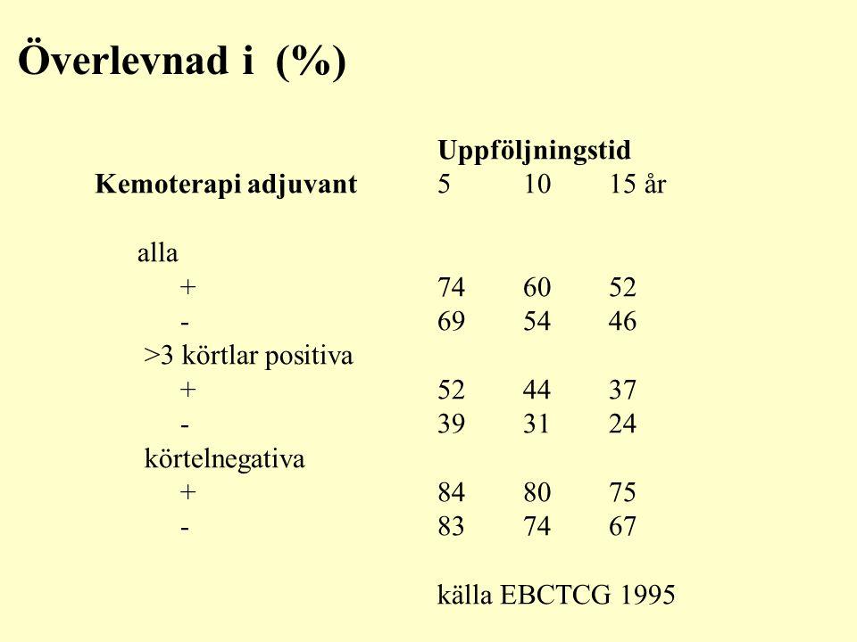 Överlevnad i (%) Uppföljningstid Kemoterapi adjuvant 5 10 15 år alla