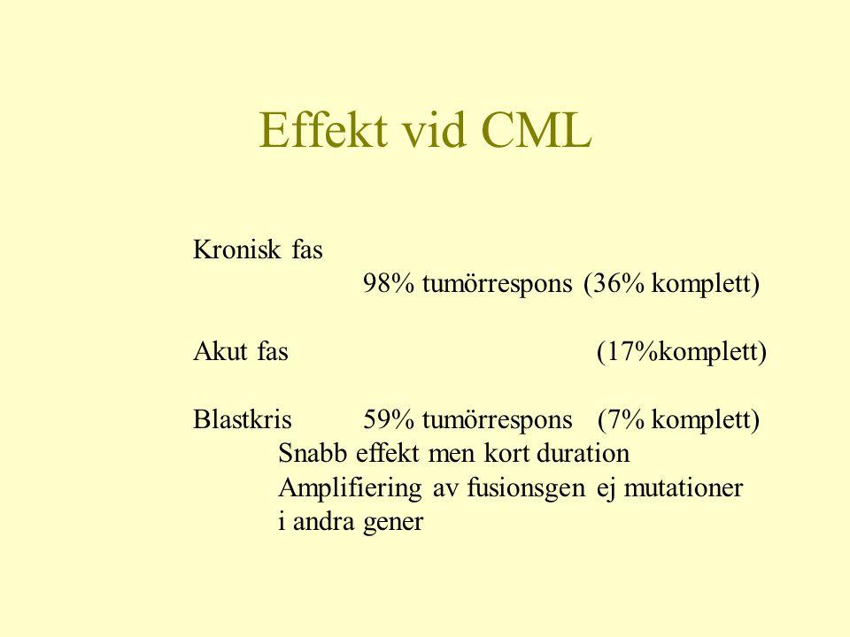 Effekt vid CML Kronisk fas 98% tumörrespons (36% komplett)