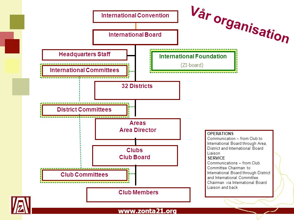 Vår organisation (ZI-board) International Convention