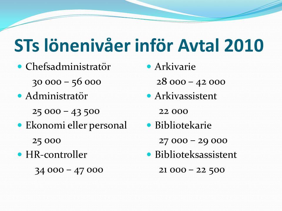 STs lönenivåer inför Avtal 2010