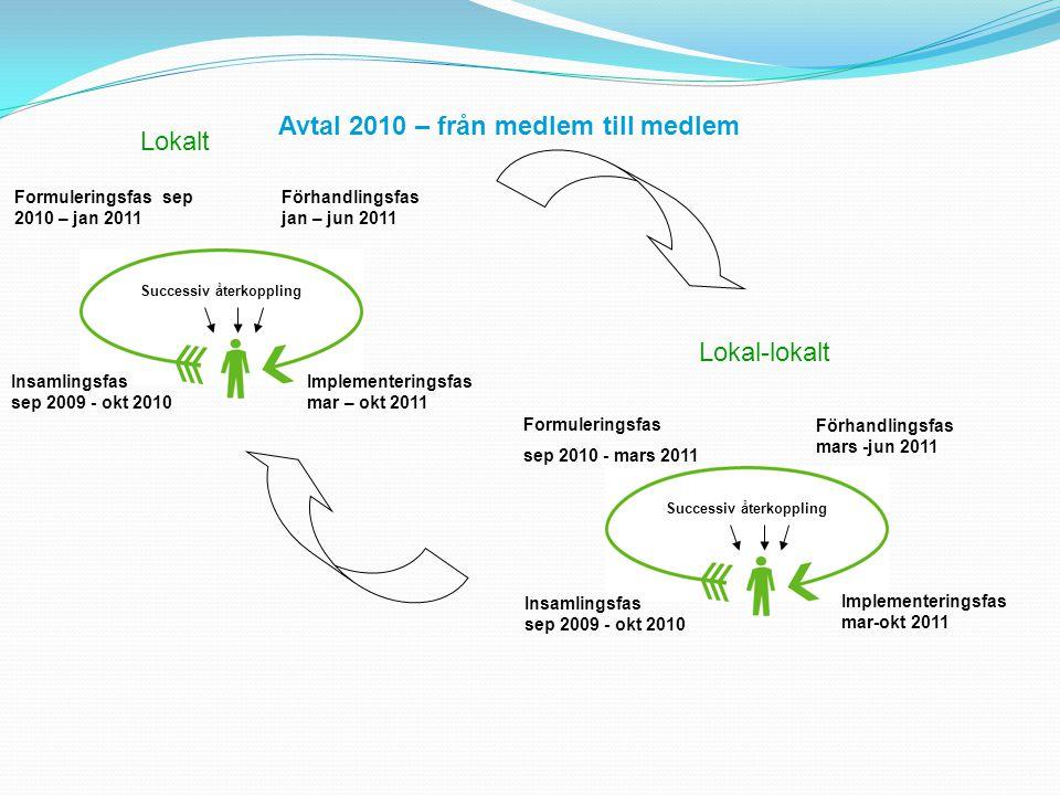 Avtal 2010 – från medlem till medlem