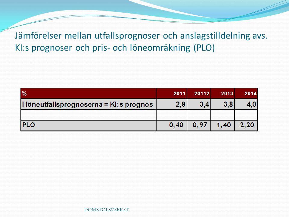 Jämförelser mellan utfallsprognoser och anslagstilldelning avs