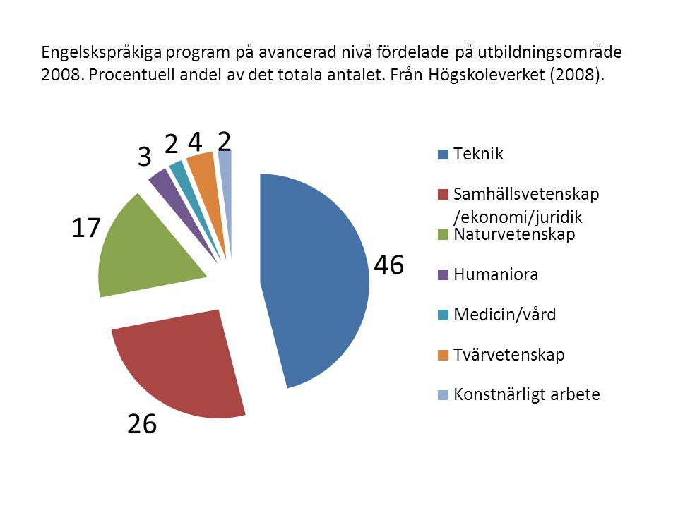 Engelskspråkiga program på avancerad nivå fördelade på utbildningsområde 2008.