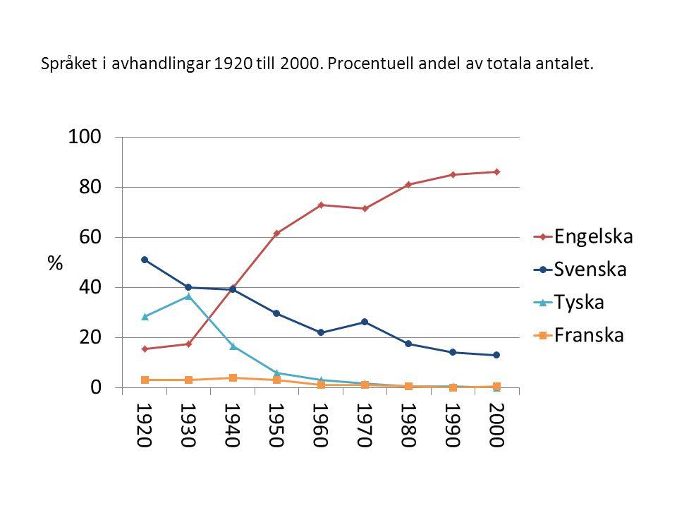 Språket i avhandlingar 1920 till 2000