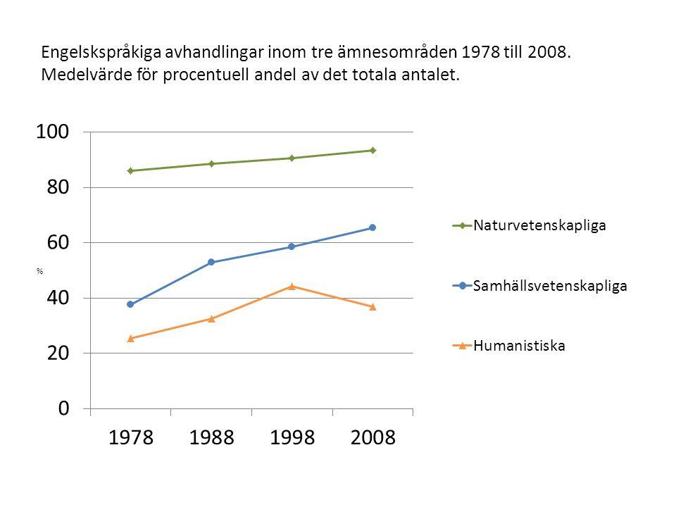 Engelskspråkiga avhandlingar inom tre ämnesområden 1978 till 2008