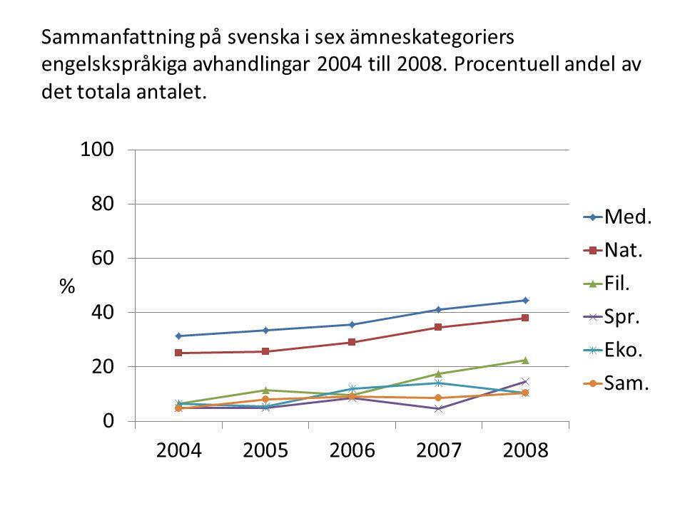 Sammanfattning på svenska i sex ämneskategoriers engelskspråkiga avhandlingar 2004 till 2008.