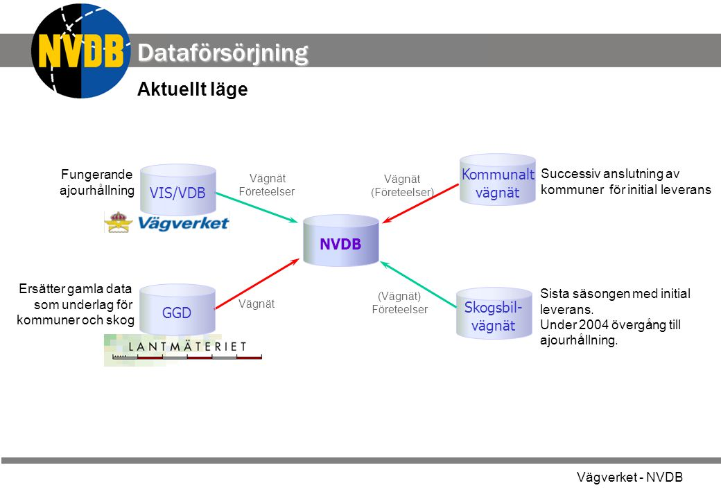 Dataförsörjning Aktuellt läge Kommunalt vägnät VIS/VDB NVDB GGD