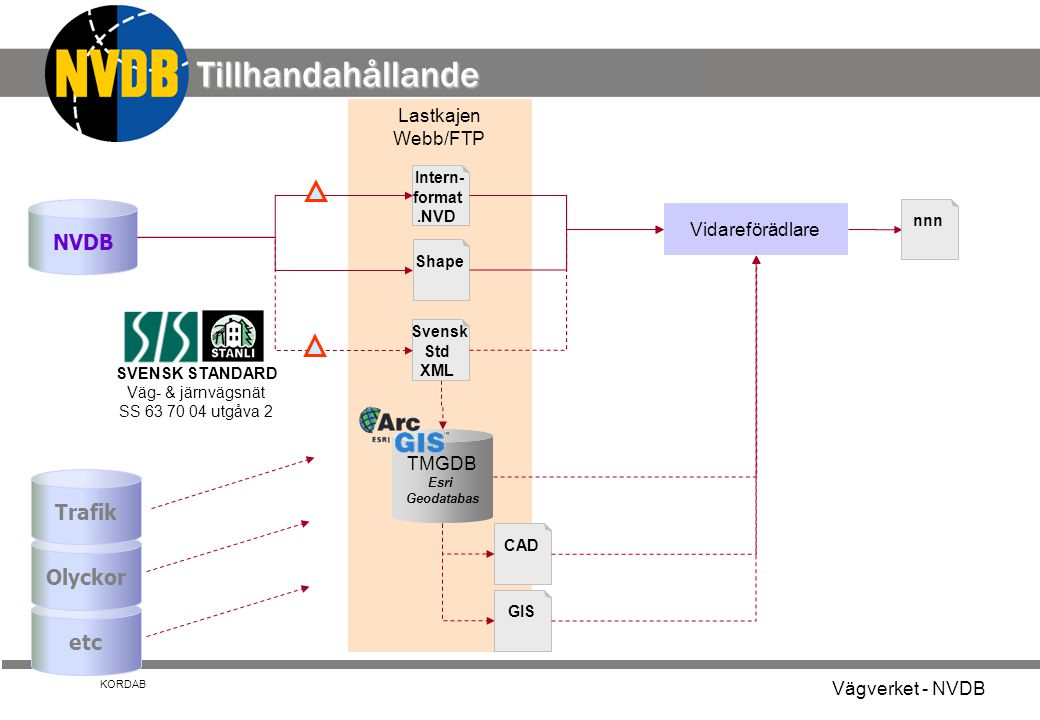 Tillhandahållande NVDB Trafik Olyckor etc Lastkajen Webb/FTP