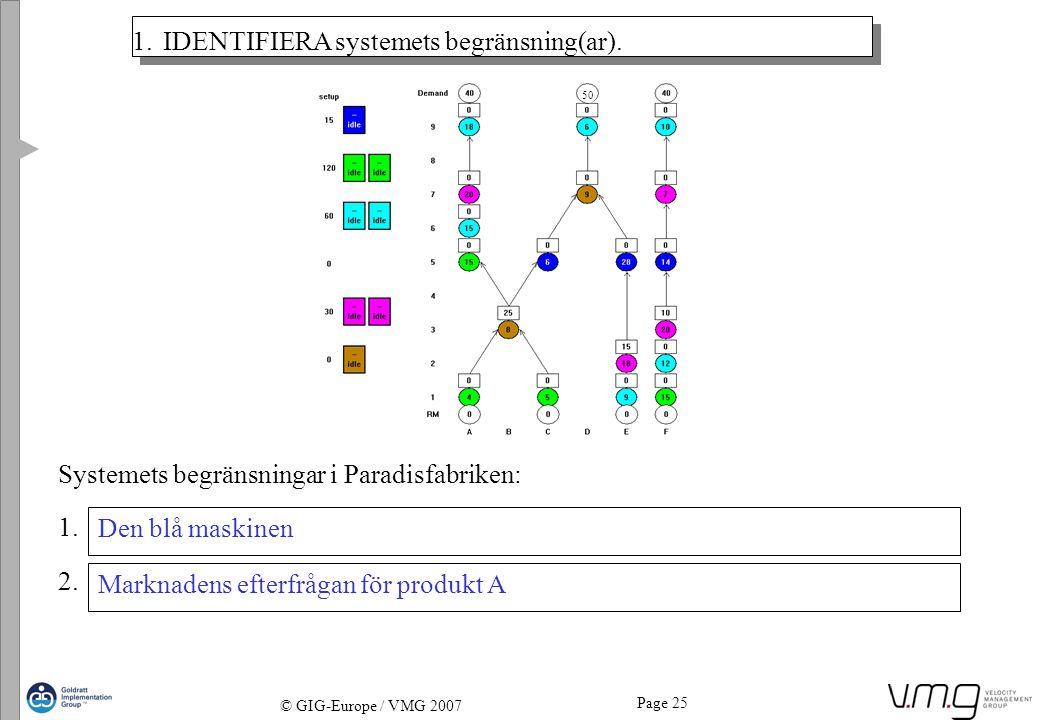1. IDENTIFIERA systemets begränsning(ar).