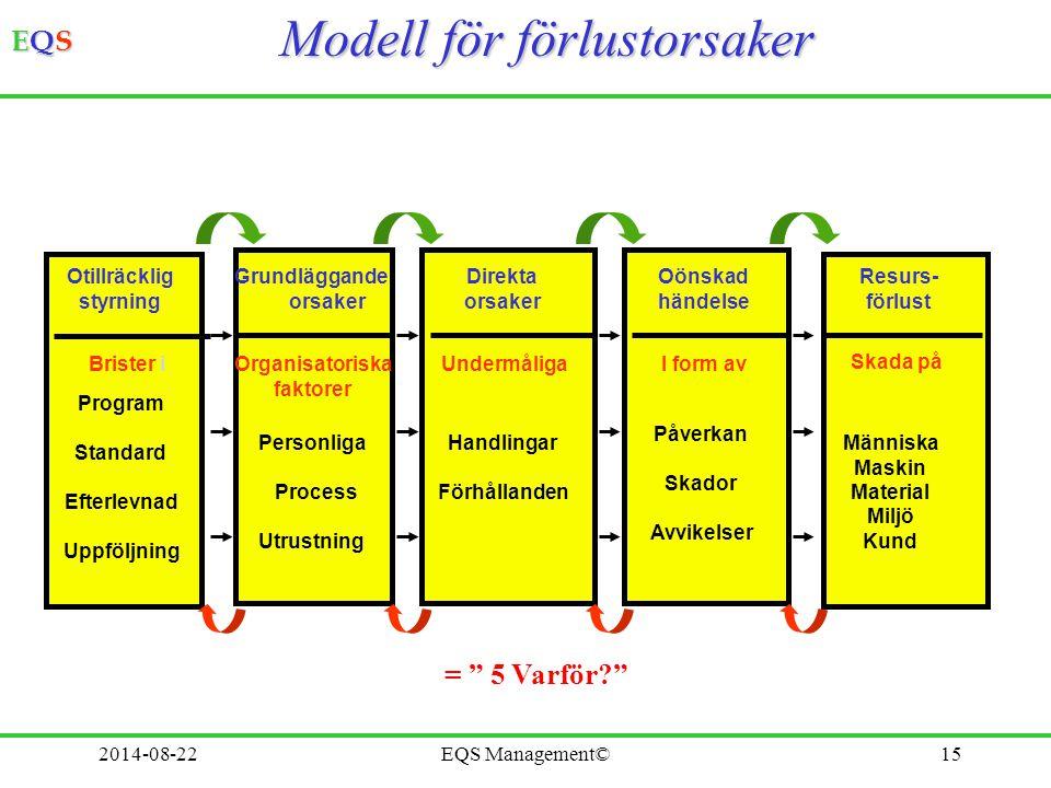 Modell för förlustorsaker