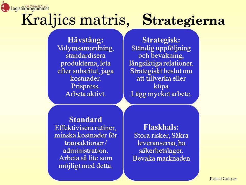 Kraljics matris, Strategierna