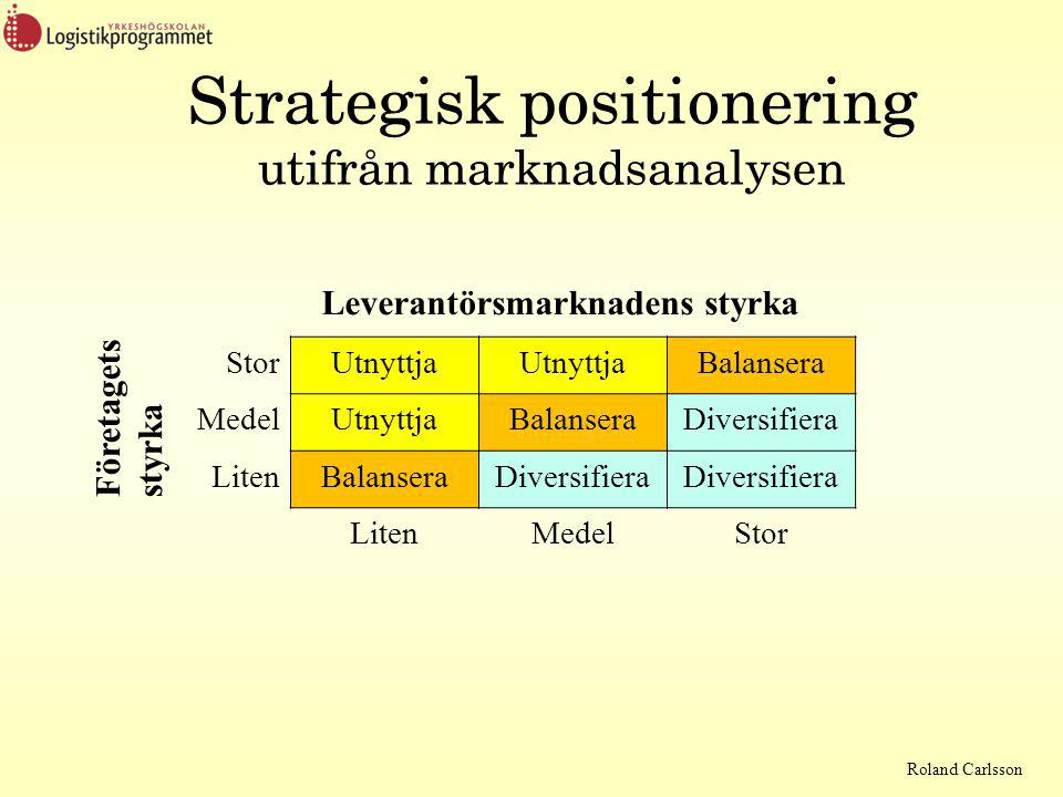 Strategisk positionering utifrån marknadsanalysen