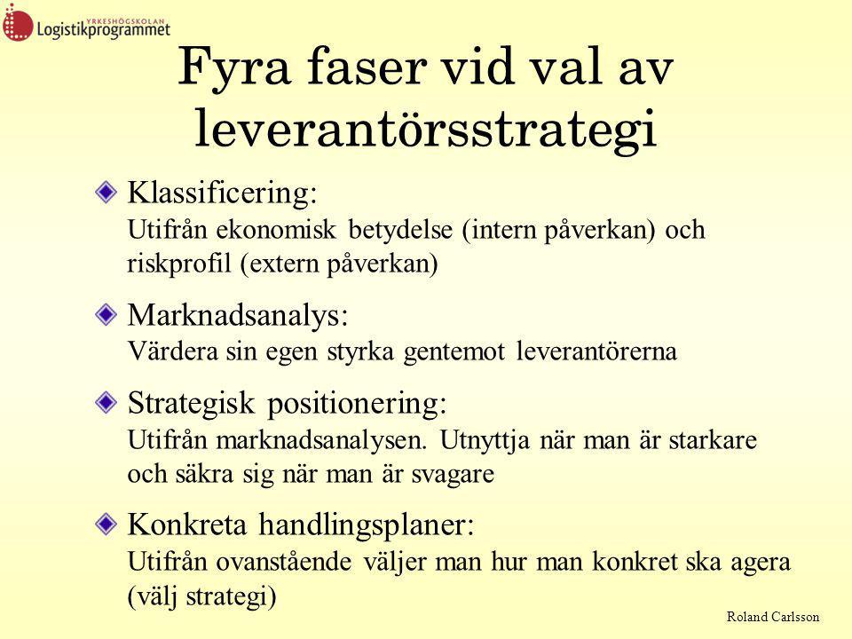 Fyra faser vid val av leverantörsstrategi