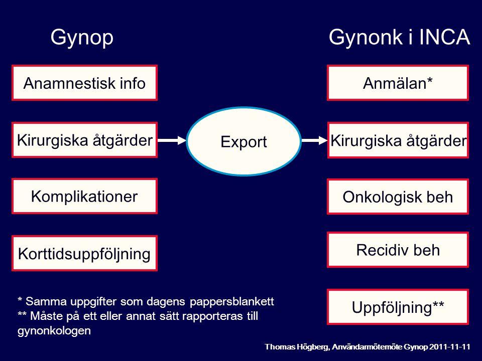 Gynop Gynonk i INCA Anamnestisk info Anmälan* Export