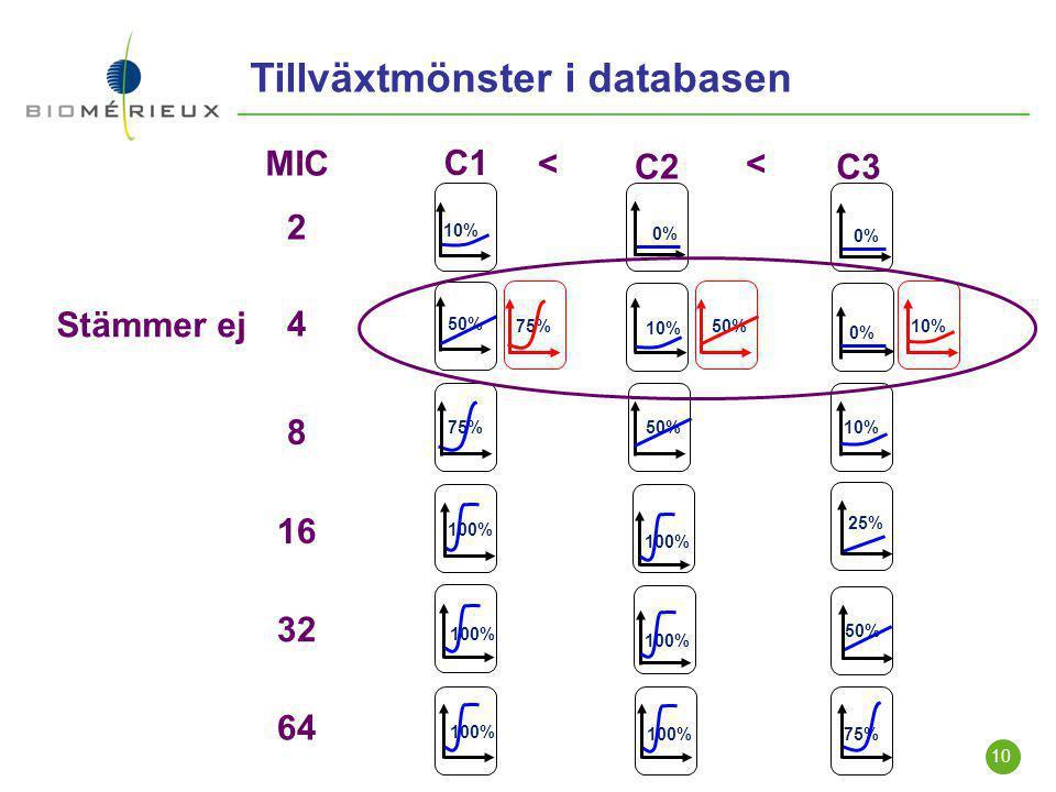 Tillväxtmönster i databasen