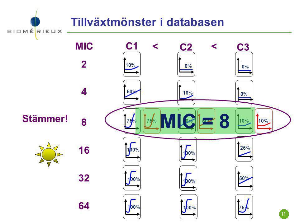 MIC = 8 Tillväxtmönster i databasen MIC C1 < C2 < C3 2 4