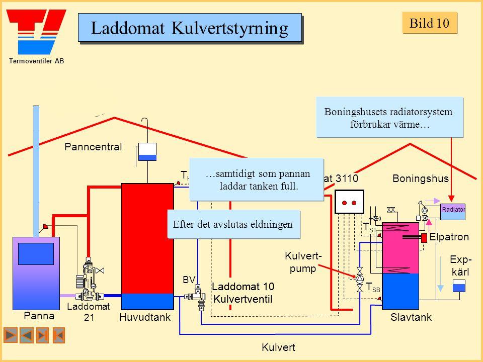 Bild 10 Boningshusets radiatorsystem förbrukar värme… Panncentral TH
