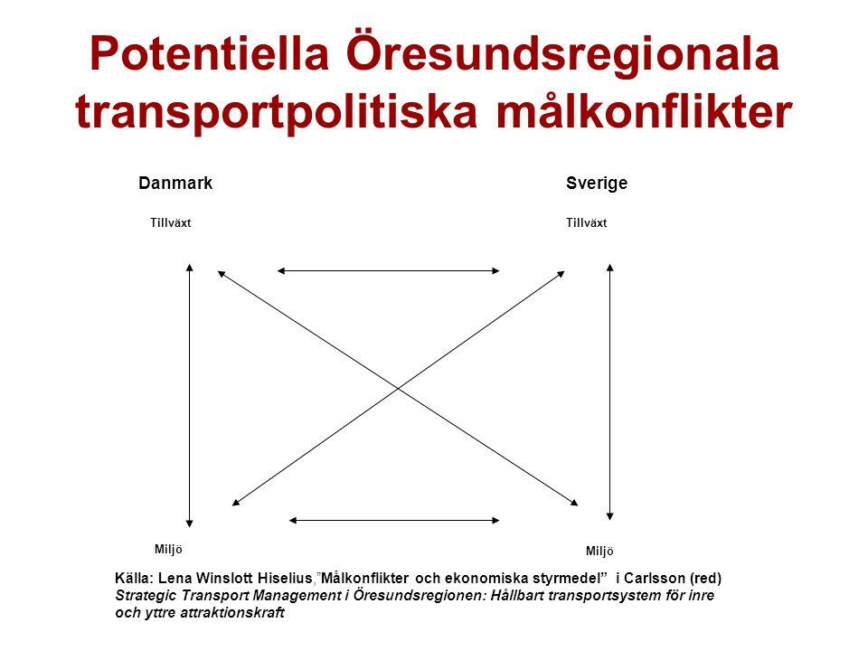 Potentiella Öresundsregionala transportpolitiska målkonflikter