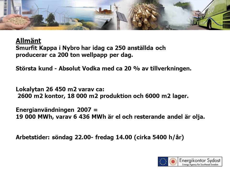 Allmänt Smurfit Kappa i Nybro har idag ca 250 anställda och producerar ca 200 ton wellpapp per dag.