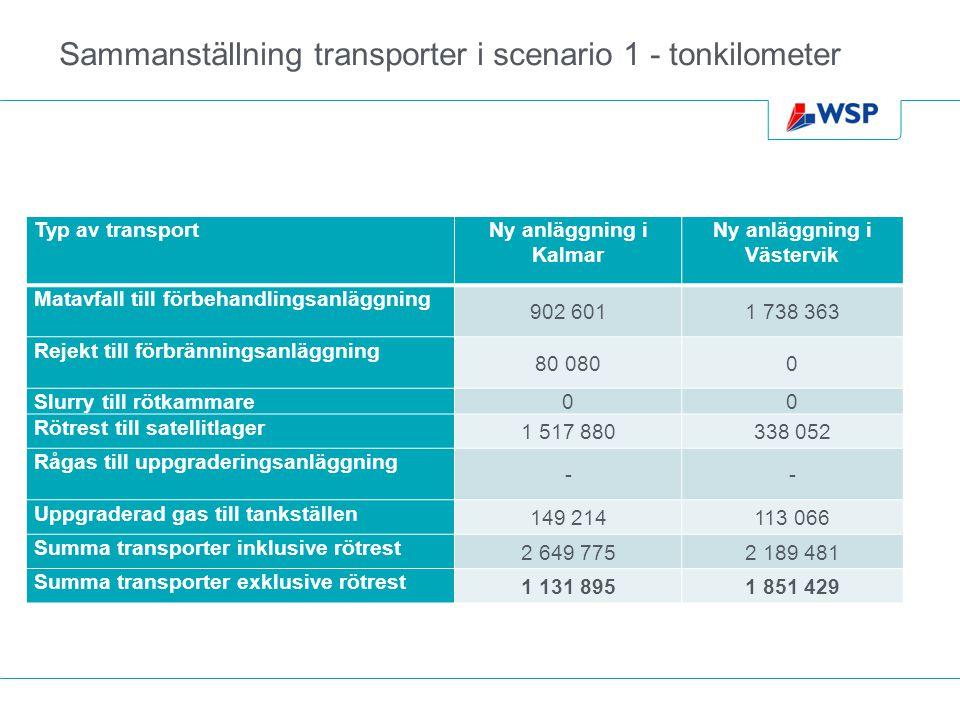 Sammanställning transporter i scenario 1 - tonkilometer