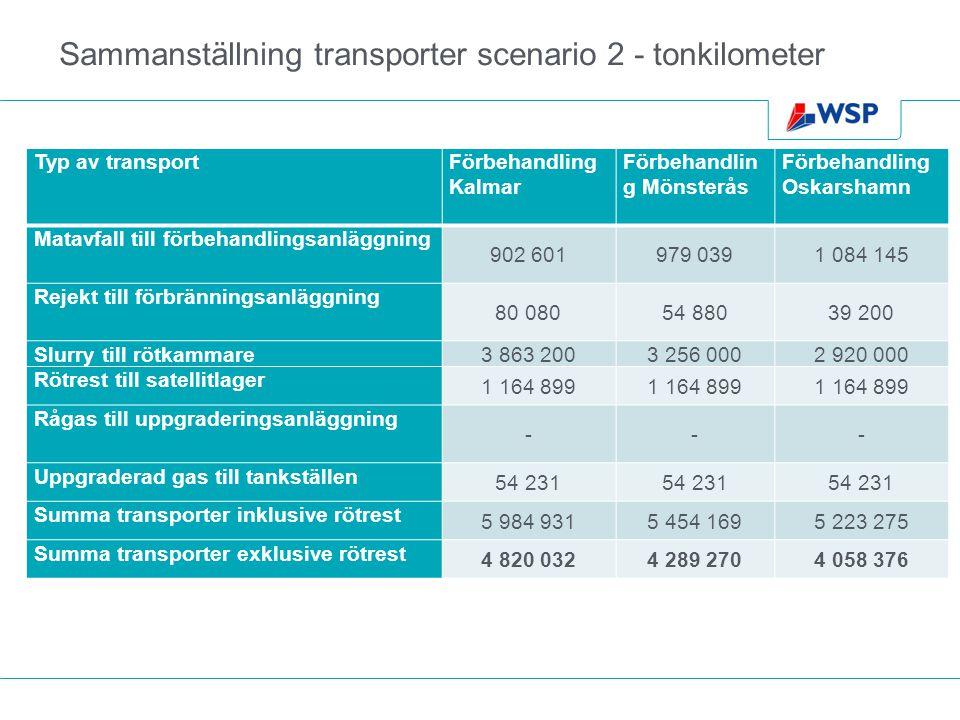 Sammanställning transporter scenario 2 - tonkilometer