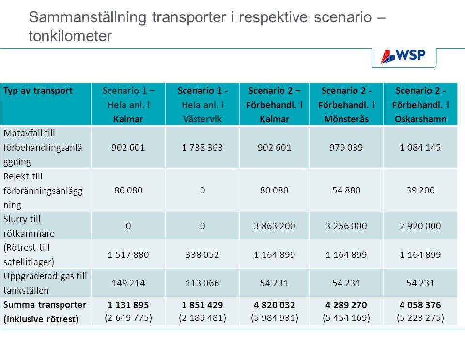 Sammanställning transporter i respektive scenario – tonkilometer