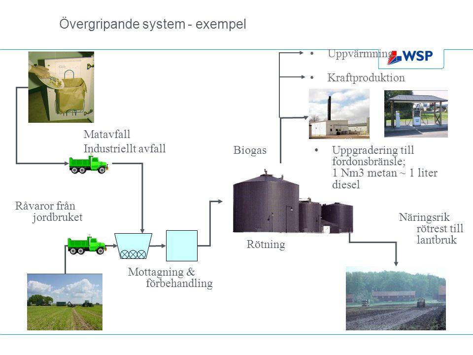 Övergripande system - exempel