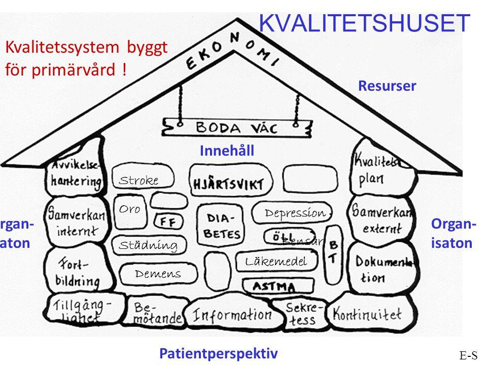 KVALITETSHUSET Kvalitetssystem byggt för primärvård ! Resurser