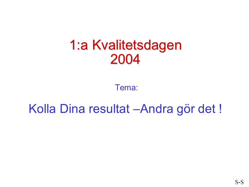 1:a Kvalitetsdagen 2004 Tema: Kolla Dina resultat –Andra gör det !