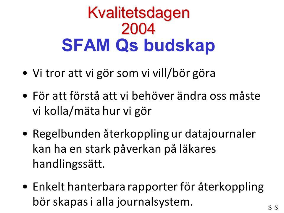 Kvalitetsdagen 2004 SFAM Qs budskap